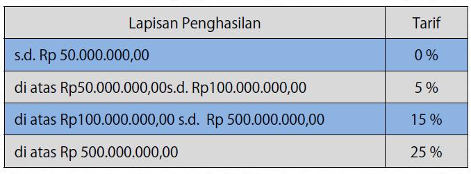 Formula menghitung PPh Pasal 21 atas uang pesangon yang diterima secara sekaligus
