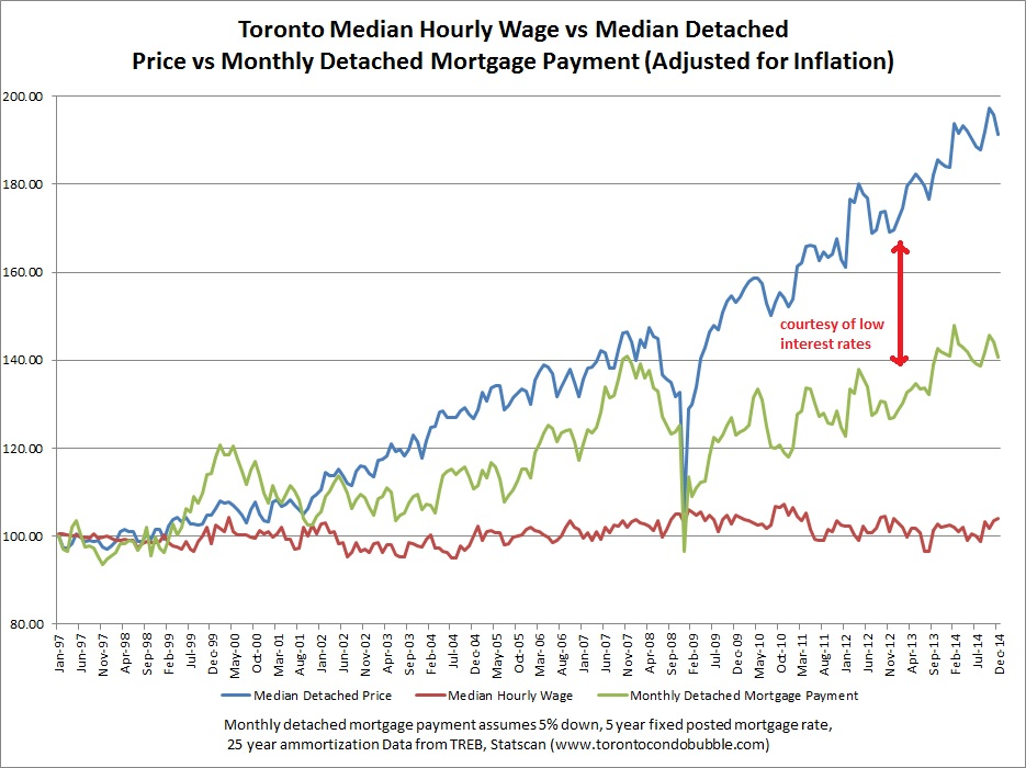toronto median wave vs home prices graphs