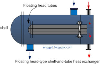 Diagram of Floating head-type shell-and-tube heat exchanger model