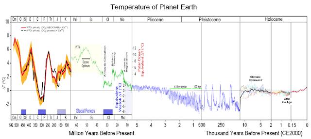 Température de la planète depuis 550 millions d'années