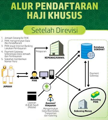 Cara Daftar Haji Plus ONH Khusus 2016 jakarta bogor jabodetabek resmi