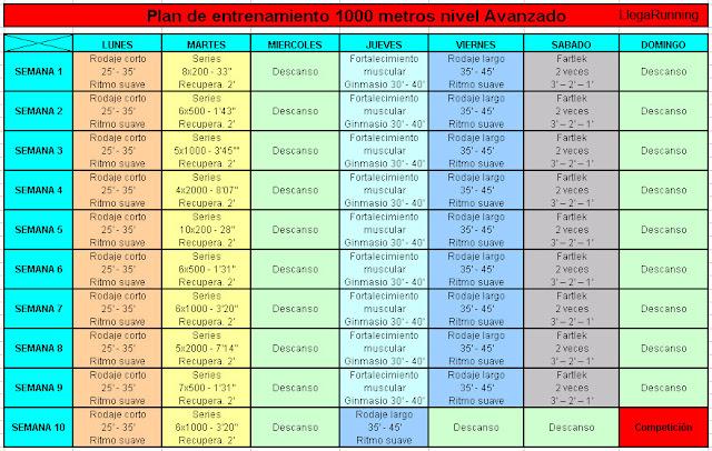 plan de entrenamiento para 1000m en 3 10 foroatletismo com