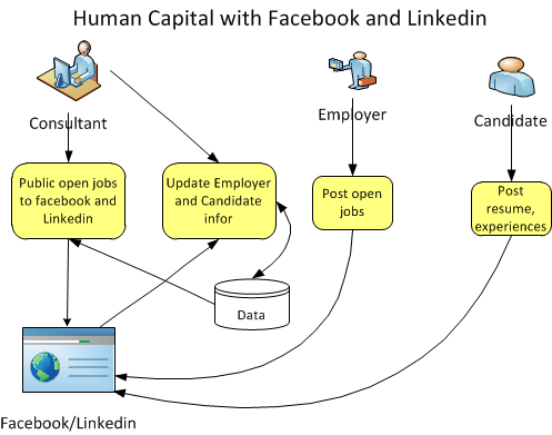 human capital management 2 essay Externalities that increase the productive capacity of others when human capital is increased this essay discusses 2 ii human capital and for much of human.