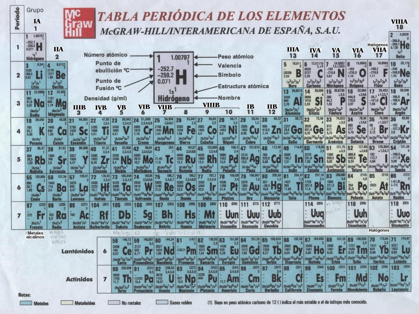 Qumica tabla peridica con informacin adicional incluyo adems un link con mucha informacin valiosa sobre la tabla peridica httpclasesdquimicawordpresstabla periodica de los elementos urtaz Choice Image