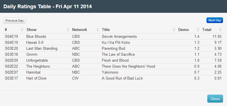 Final Adjusted TV Ratings for Friday 11th April 2014