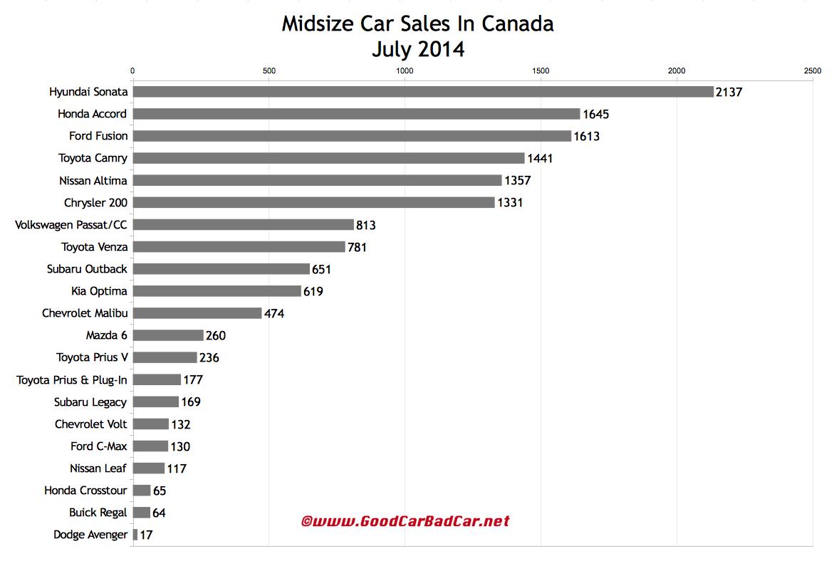 Canada midsize car sales chart July 2014