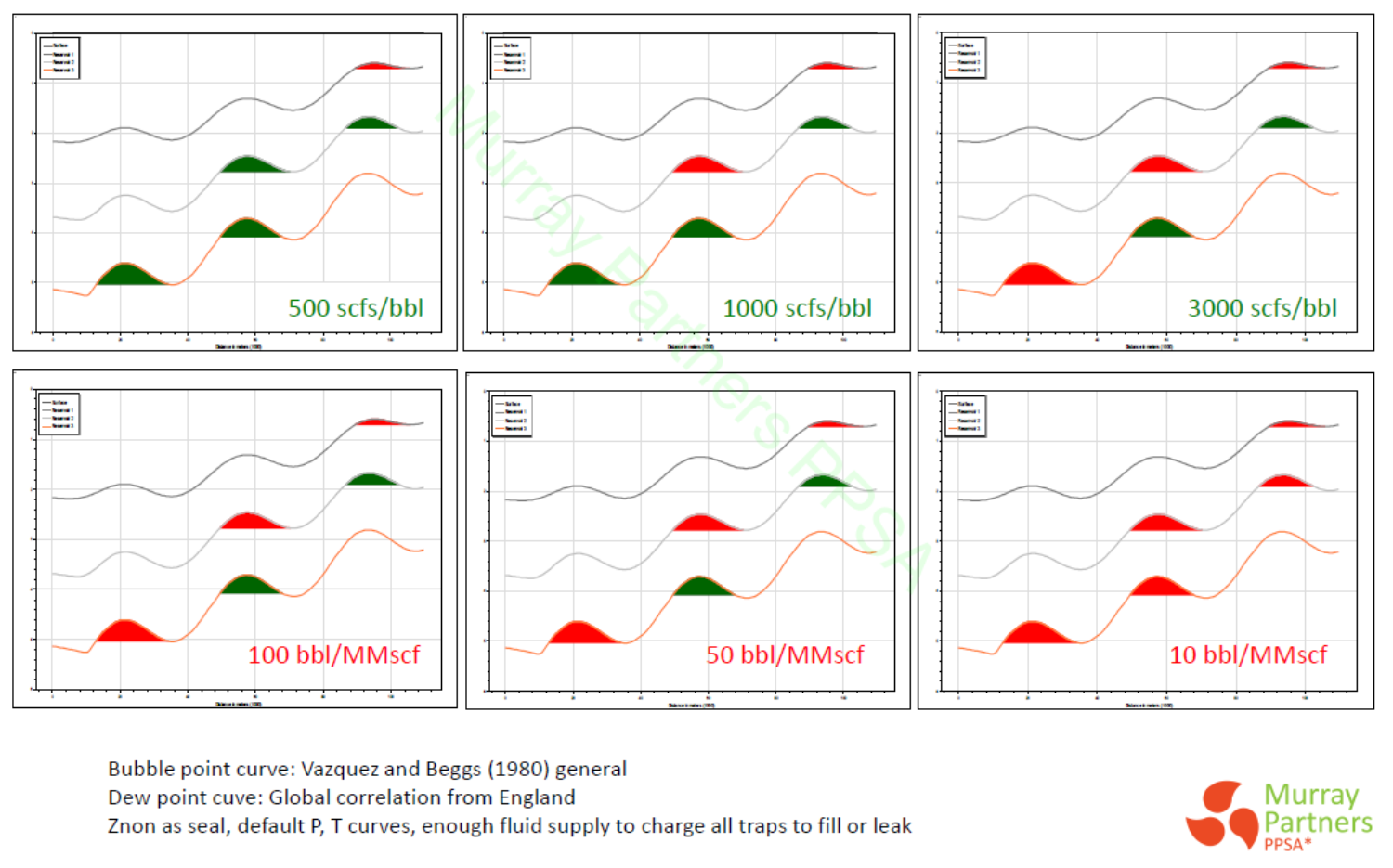 The petroleum system blog the limits of oil vs gas prediction and here are the patterns of oil and gas obtained with varying input glrs nb input glr varies from chart to chart but is held constant during the migration nvjuhfo Image collections