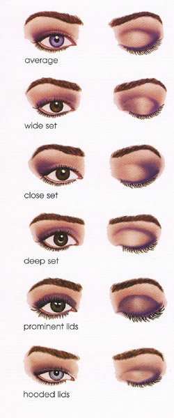 Lindsay thorne makeup eye shapes how to wear eye liner and shadow first we have the average eye they are not to far apart or to close together they are not hooded or deep set basically they dont need any correction ccuart Gallery