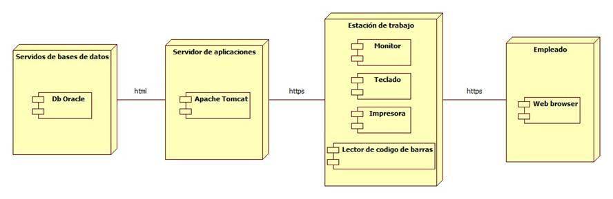 El blog de jair beltr n arquitectura f sica del sistema for Arquitectura web 3 capas