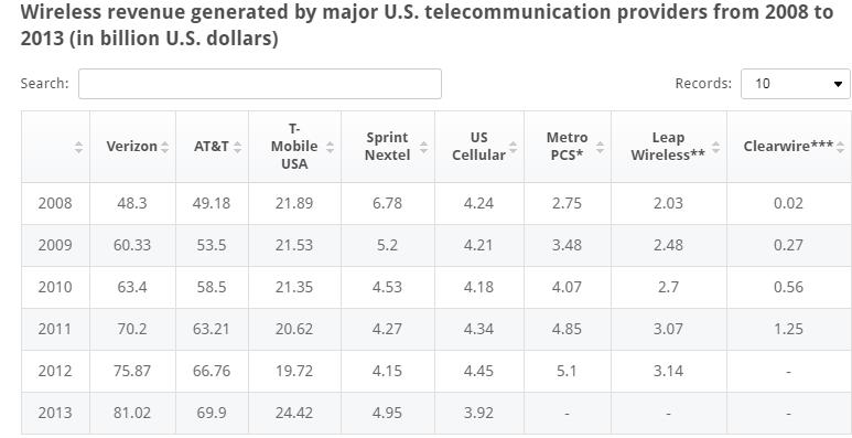 break up of us wireless revenue since 2008 to 2014