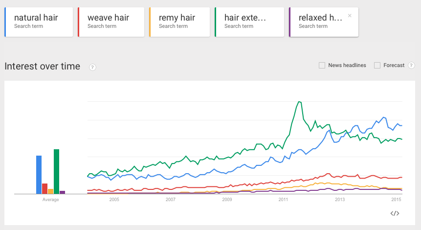 Search Trends in Natural Hair: Comparing Natural Hair to Weave Hair