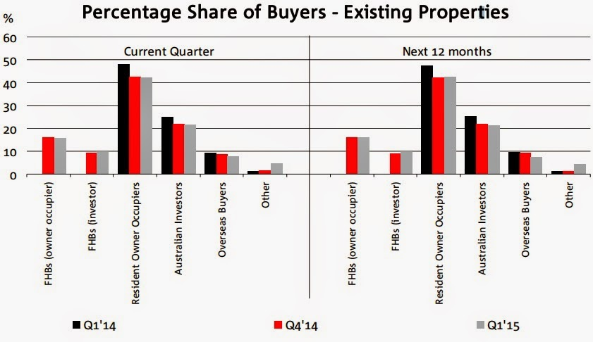 NAB residential property survey