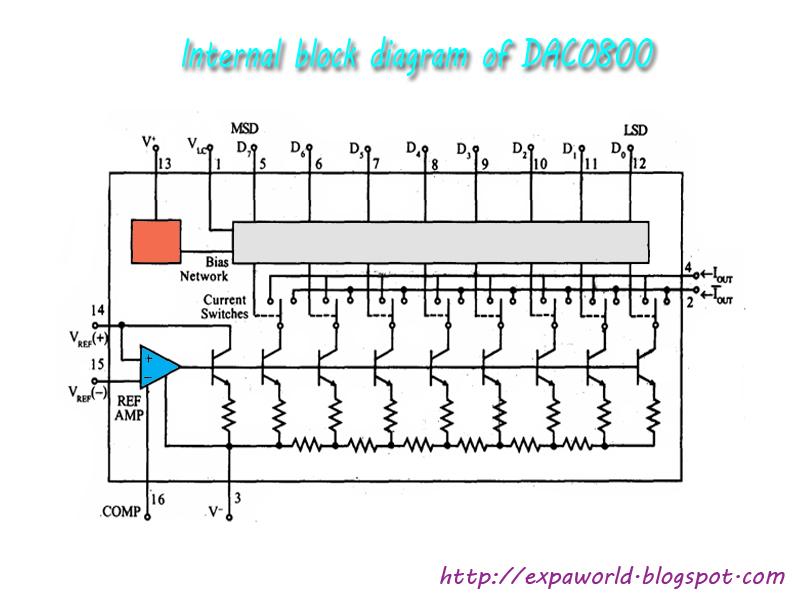 world of embedded internal block diagram of daco800 rh expaworld blogspot com Block Diagram PLL Temperature Sensor Block Diagram