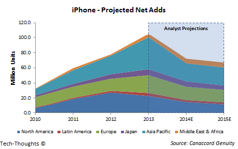iPhone - Net Adds