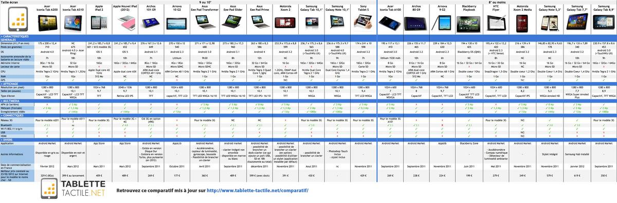 tablet comparison 2015 3