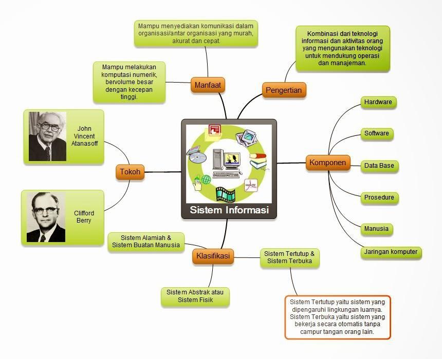 Khulqi Mind Map Tentang Sistem Informasi