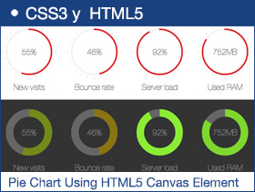 Create a Pie Chart Using HTML5 Canvas Element