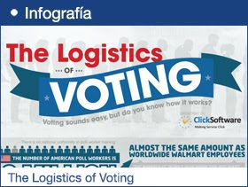 The Logistics of Voting