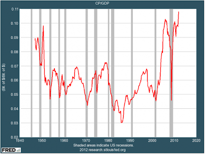Corporate profits as fraction of the overall US economy