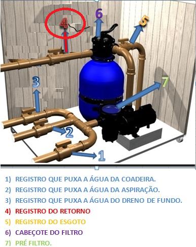 Piscina online como funcionam os registros do filtro de for Filtros de agua para piscinas