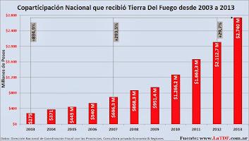 Coparticipación Nacional desde 2003 a 2013