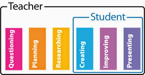 project based learning chart