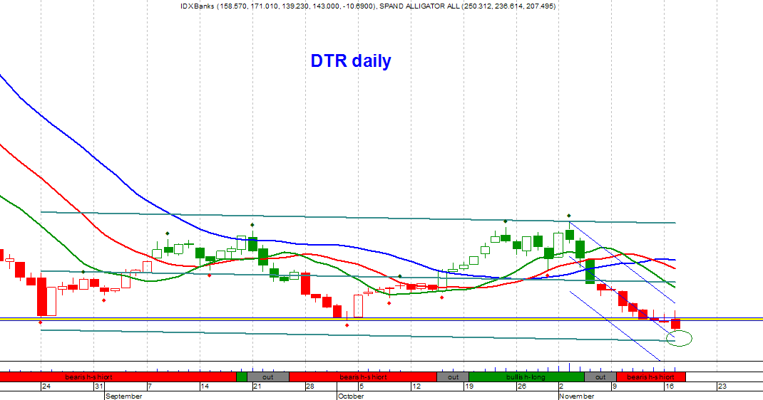 Forex dtr