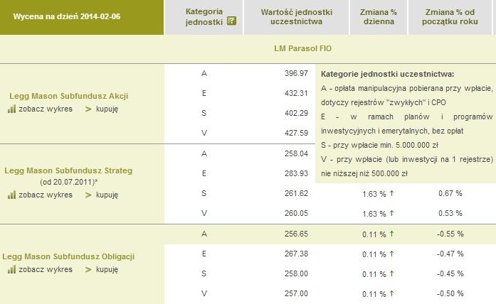 Opłaty za różne kategorie jednostek funduszy inwestycyjnych