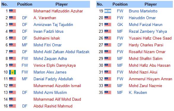Senarai Penuh Pemain Pasukan ATM FA 2012