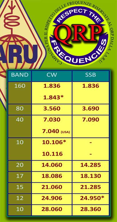 Frequenze QRP