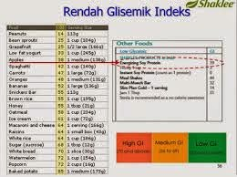 esp shaklee - indeks glisemik rendah