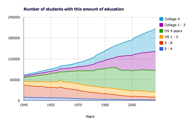 Chart showing number of US students and the number of years of education they have, by year