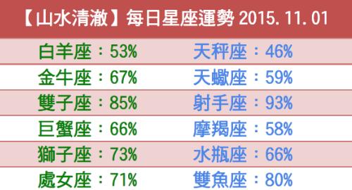 【山水清澈】每日星座運勢2015.11.01