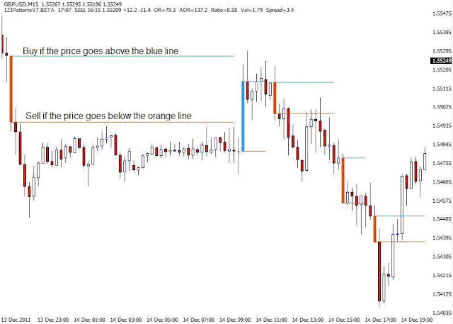 123 pattern trading system