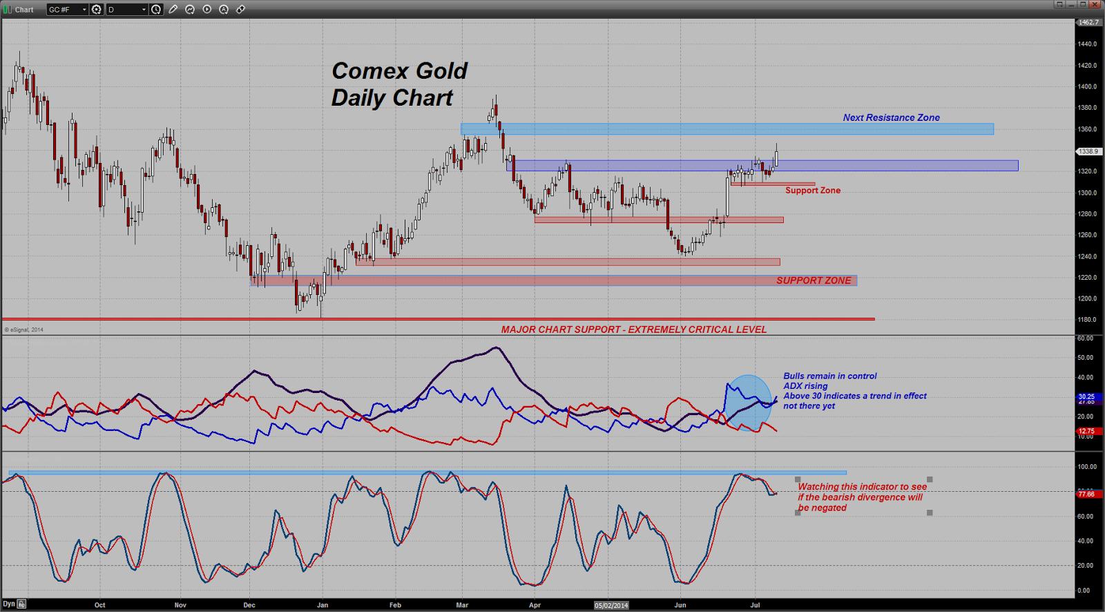 prix de l'or, de l'argent et des minières / suivi quotidien en clôture - Page 13 Chart20140710085732