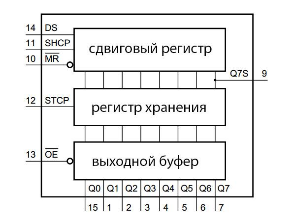 Рисунок 1 - Схема 74HC595