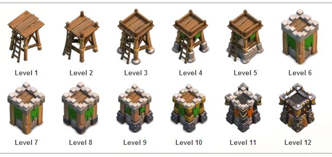 Strategi Menggunakan Archer Tower