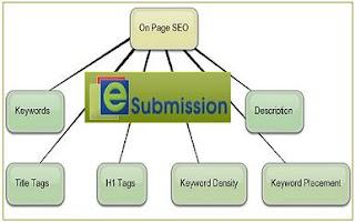 http://2.bp.blogspot.com/-9CahQO6D1Fc/UP-3kX_ettI/AAAAAAAAA4c/VpOnq20EdLg/s320/on_page_optimization.jpg