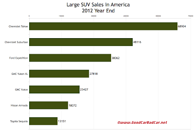 U.S. 2012 large SUV sales chart