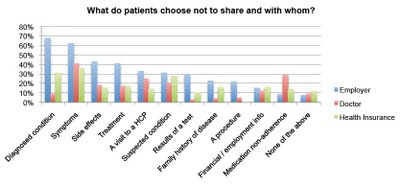 les informations médicales que les patients décident de ne pas partager avec leur médecin, leur employeur et leur assureur