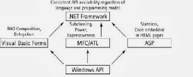 Unified model on .Net framework, .NET Framework and the tools,The .NET solution