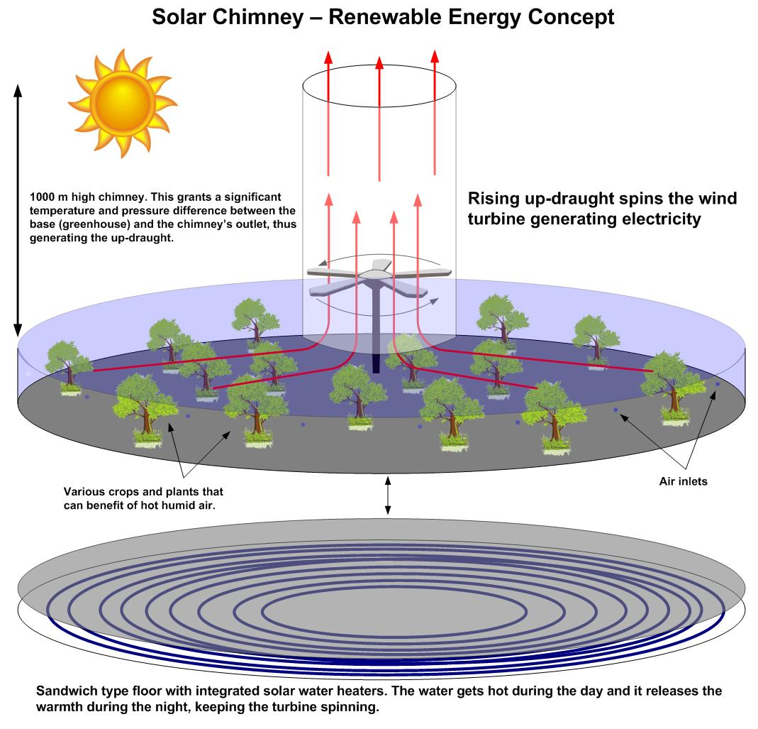 Solar Chimney Turbine - Renewable Energy Concept