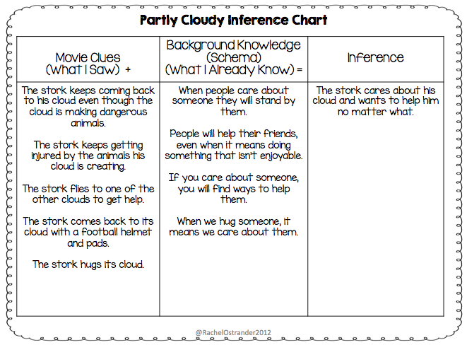Making Inferences Using Animated Short Films Mrs O Knows – Inferences Worksheets
