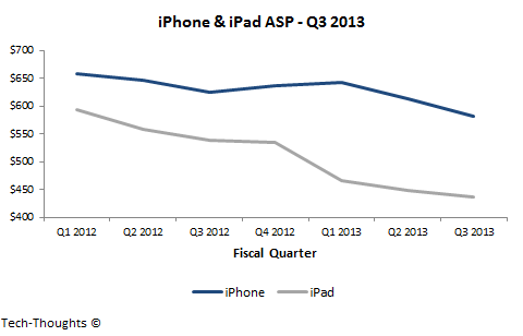 iPhone & iPad ASP - Q3 2013