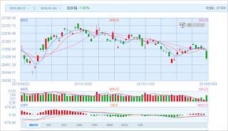中国株コバンザメ投資 香港ハンセン指数20160104