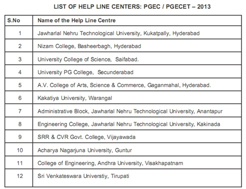 Helpline Centers List of PGECET 2013
