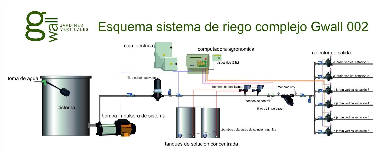 jardin vertical en argentina esquema de riego complejo