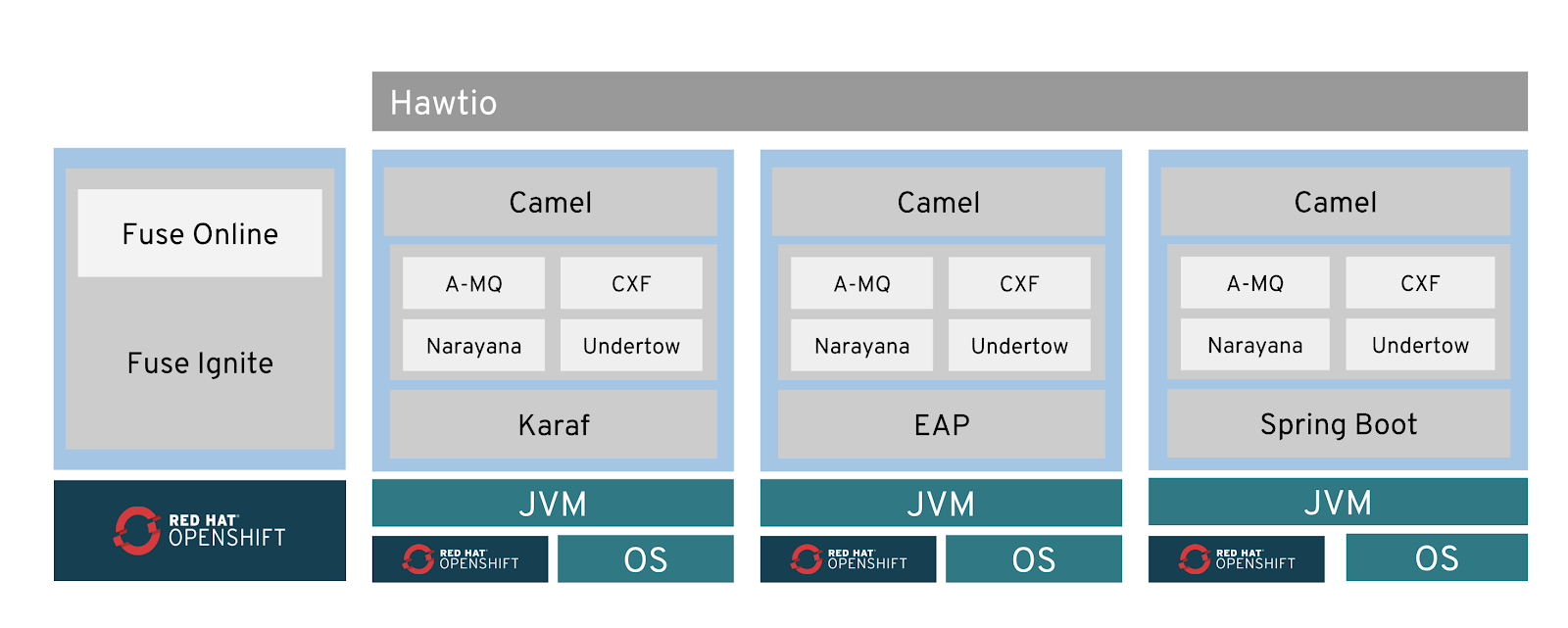 Red Hat Fuse 7 Is Now Available Rhd Blog Box Sign Camel Still The Core Component In Due To Complexity Of Integration Solutions A Pattern Based Solution Crucial For Preventing