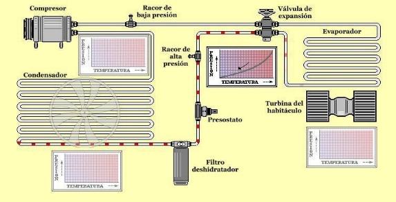 Cómo funciona el sistema de aire acondicionado - Evaporación