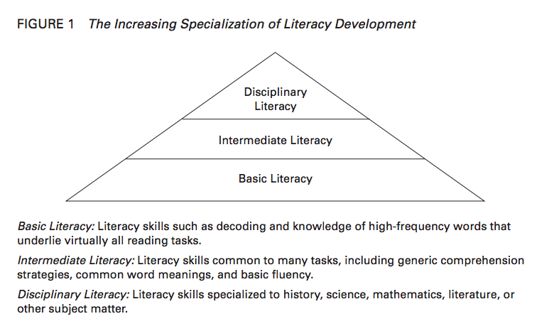 disciplinary literacy Show abstract hide abstract abstract: disciplinary literacy is not simply a change in terminology rather this is a conceptual shift in how middle school teachers.